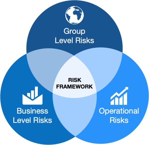 Integrated Approach Towards Enterprise Risks & Controls Management